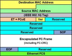 FCoE Frame Format (from Wikipedia, http://en.wikipedia.org/wiki/File:Ff.jpg)