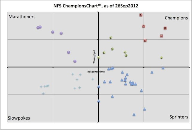 SCISFS120926-001, Q4-2012 NFS ChampionsChart(tm) (c) 2012 Silverton Consulting, Inc., All Rights Reserved