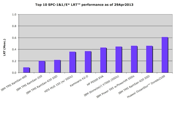 Top 10 SPC-1 LRT results, SSD system response times