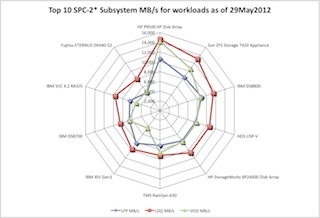 spc benchmark results spc benchmark results provide a source of ...