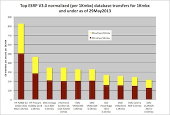 Top 10 bar chart, normalized database transfers per second reads and writes.